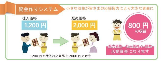物品販売 資金作りシステム.jpg